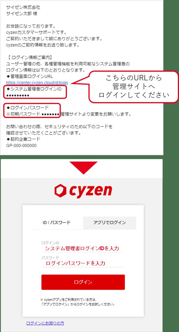 ログイン情報メール